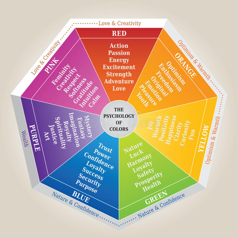 The Psychology of Colors Diagram - Wheel - Basic Colors Meaning stock illustration