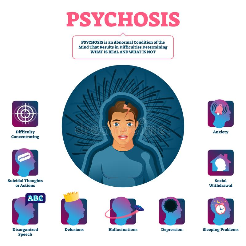 Psychosis vector illustration. Medical condition illness diagnosis scheme. Brain and mind state disease with difficulties to determining reality. Educational stock illustration