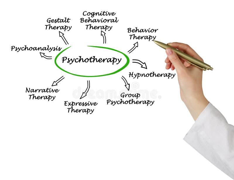 psychothérapie photographie stock libre de droits