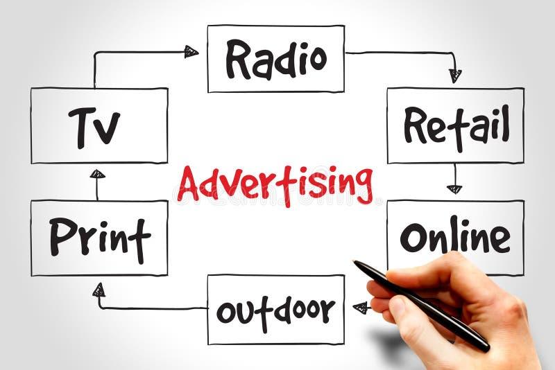 pubblicità fotografia stock