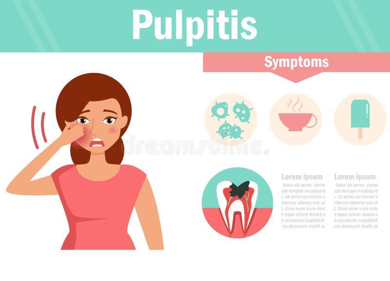 Pulpitis Enfermedad dental ilustración del vector
