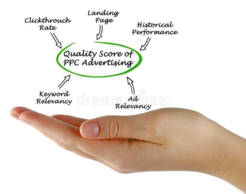 Punteggio di qualità del PPC immagini stock