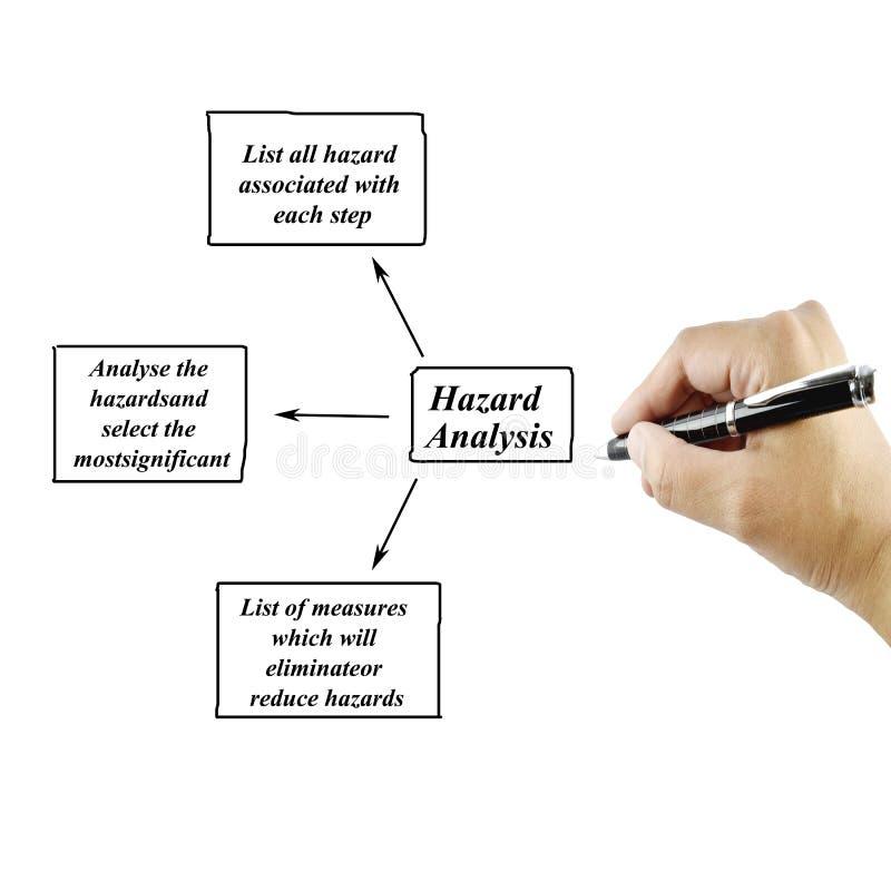 Punto dell'albero di scrittura della mano delle donne del concetto di analisi dei rischi per uso fotografia stock