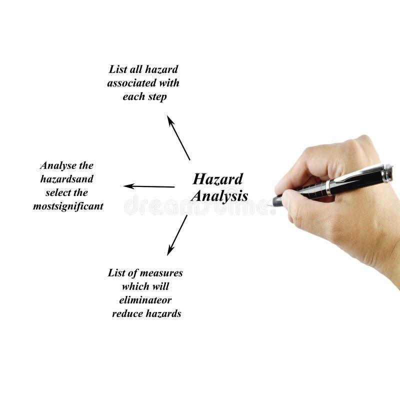Punto dell'albero di scrittura della mano delle donne del concetto di analisi dei rischi per uso nella fabbricazione immagini stock libere da diritti