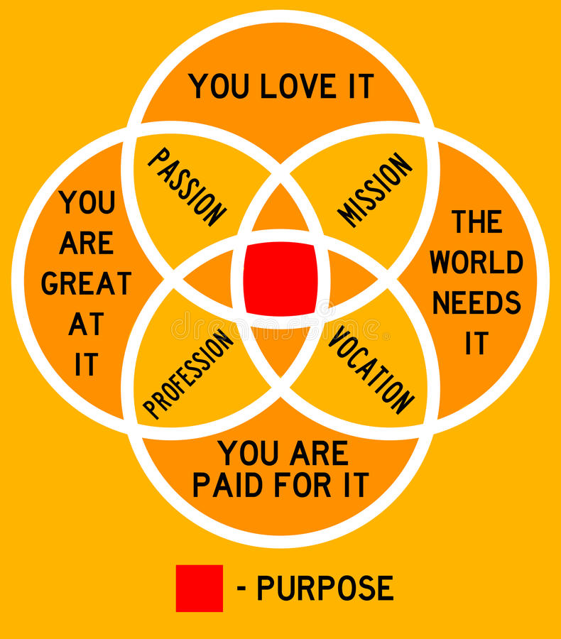purpose ilustracja wektor