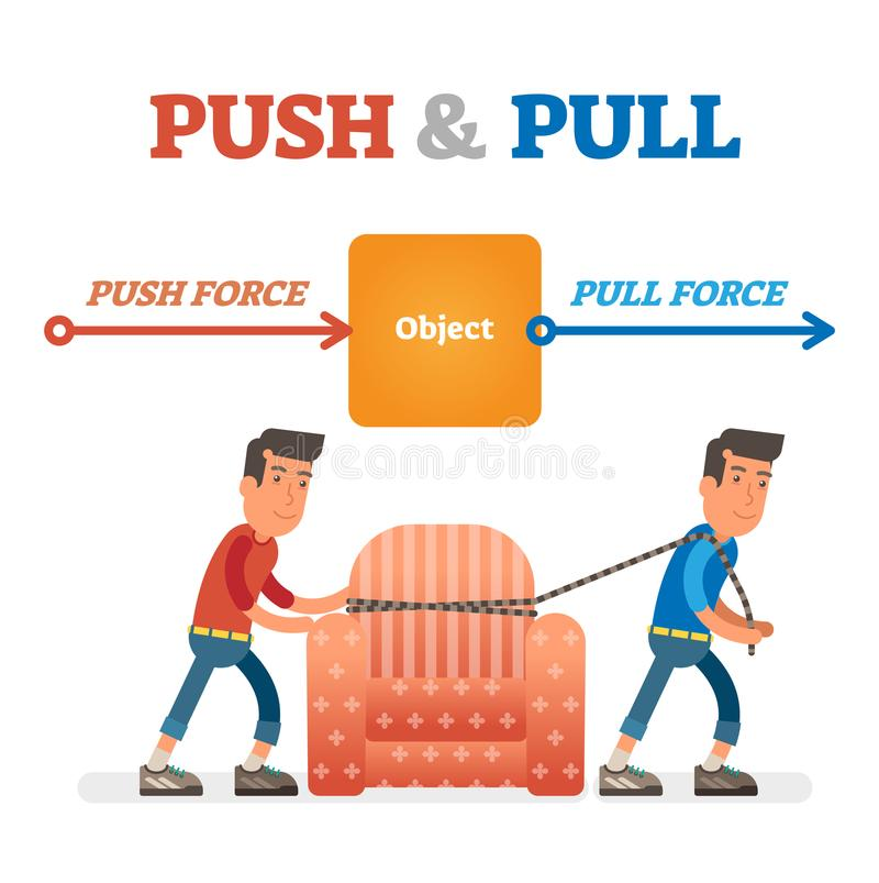 Push and Pull force vector illustration. Force, motion and friction concept. Easy science for kids. vector illustration