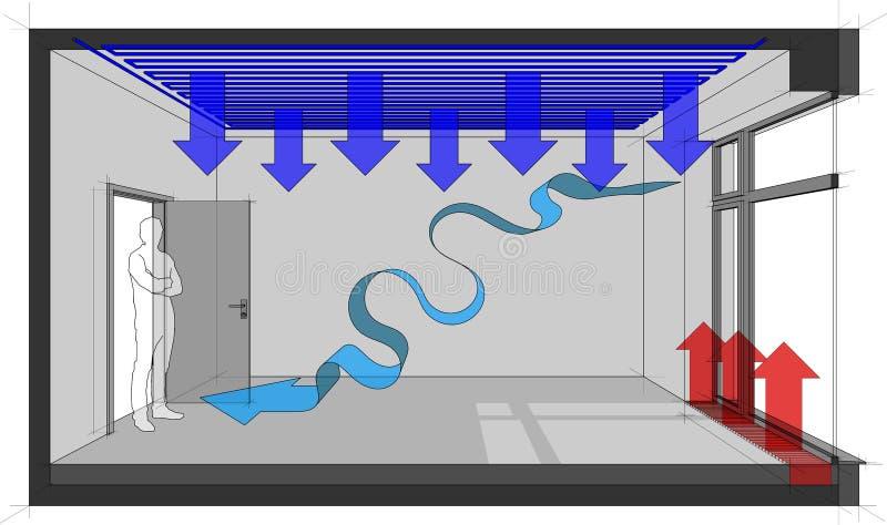 Pusty pokój z francuskim okno, podsufitowym ogrzewanie konwektorem i naturalną lotniczą wentylacją deaktywacji i podłogowego ilustracji
