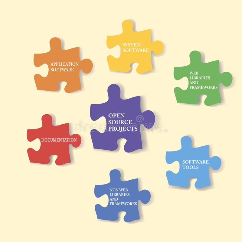 Puzzle shape infographic. Open source project framework, software development royalty free illustration