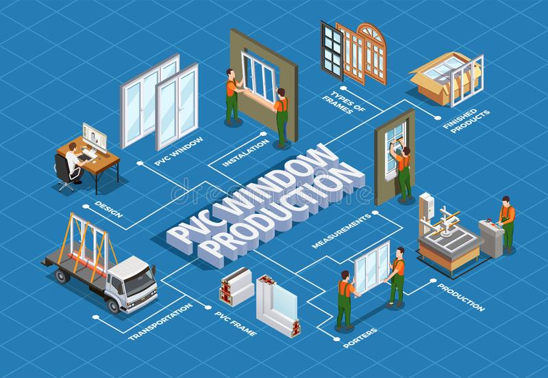 PVC Window Production Isometric Flowchart. Pvc window design production transportation and installation isometric flowchart on blue background vector royalty free illustration