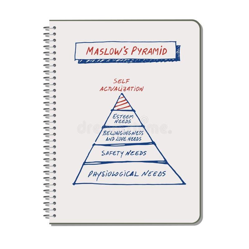 Pyramid för Maslow ` som s dras av handen på en spiralanteckningsbok royaltyfri illustrationer