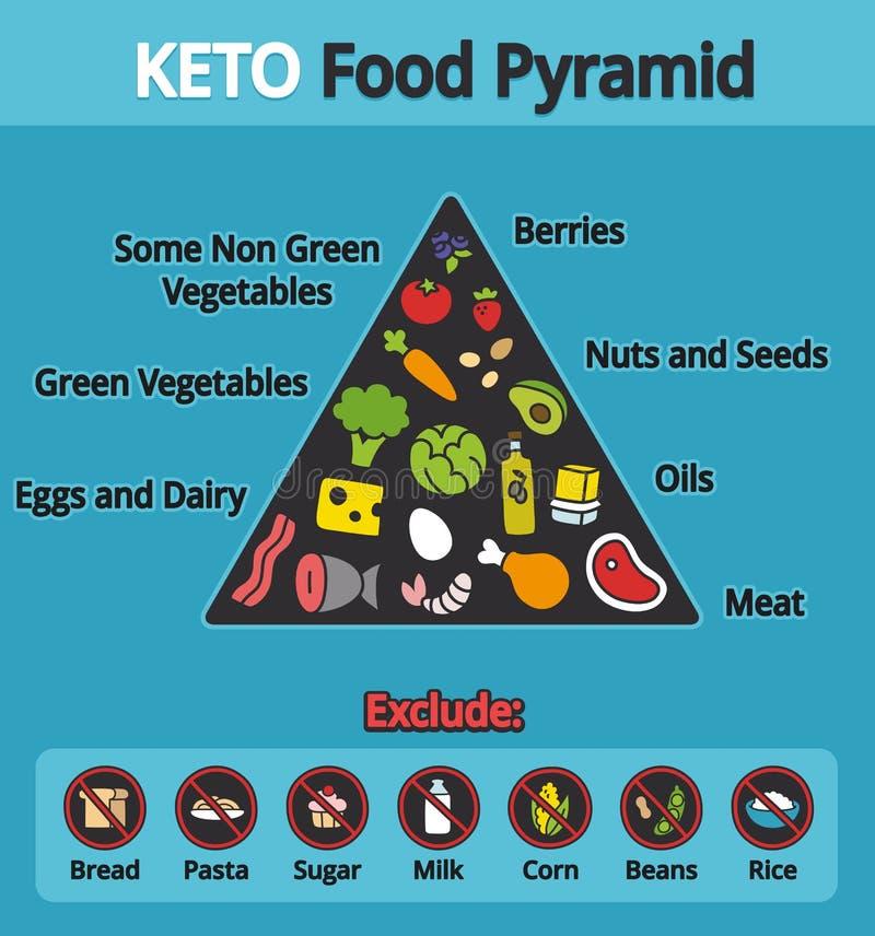 Pyramide alimentaire de cétonique illustration stock