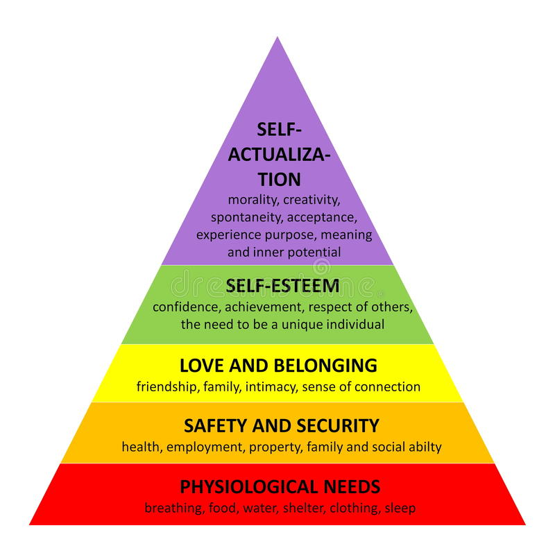 Pyramide de Maslow illustration stock