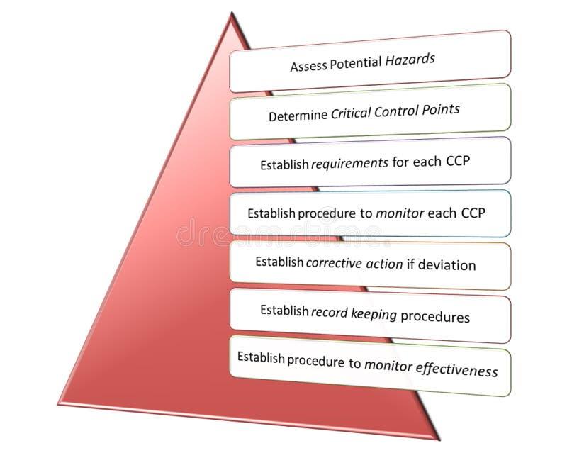 Qms PBF de Hacp e programa de segurança alimentar ilustração stock