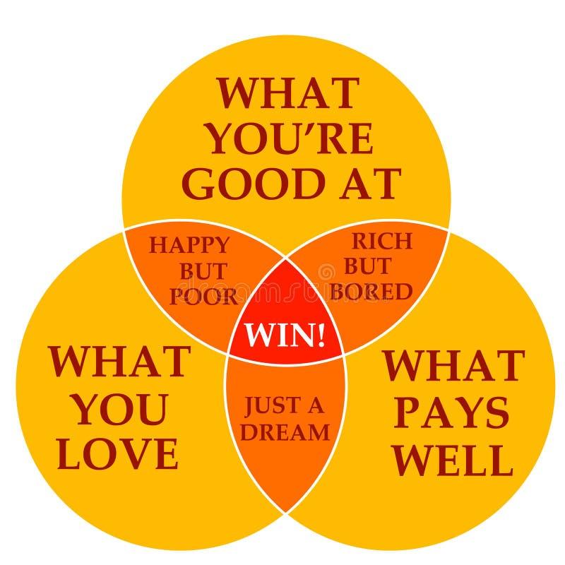Qualifications, amour et argent illustration de vecteur