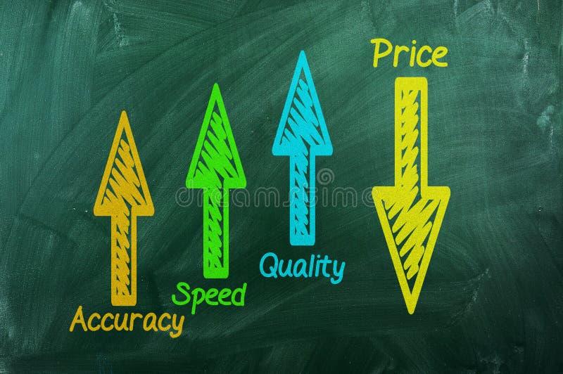 Qualité, vitesse, exactitude, prix vers le bas photos libres de droits