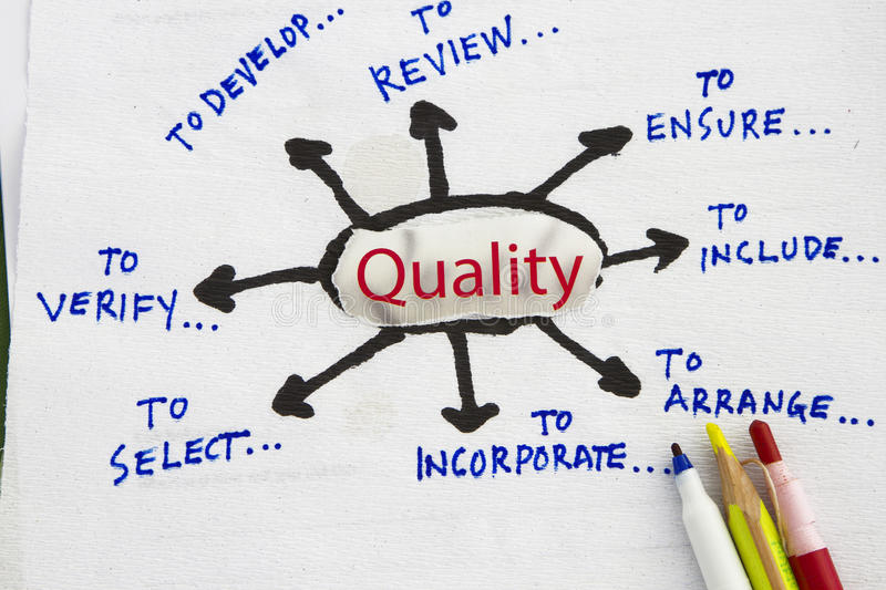 Quality. Focus on Quality - flowchart sketch in a napkin abstract stock photography