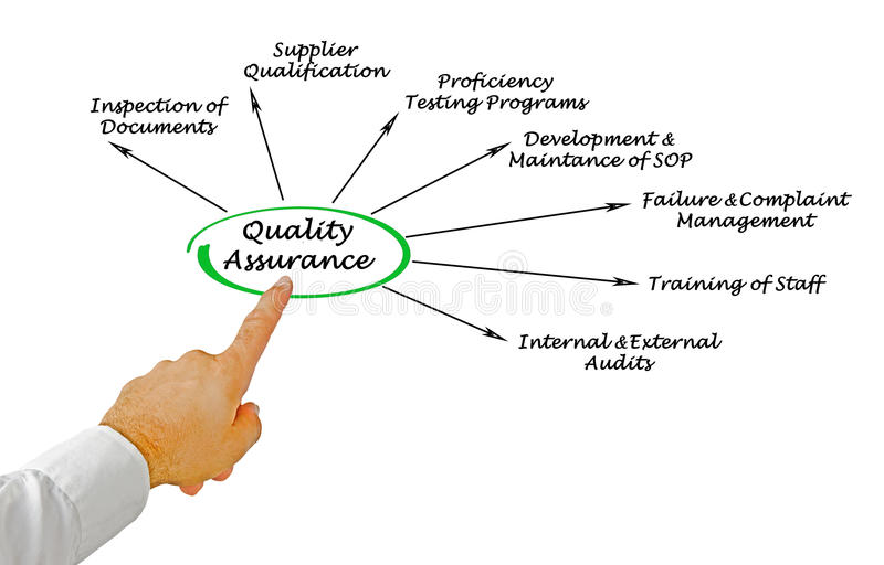 Supplier Quality Stock Images