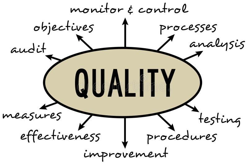 Quality diagram. Diagram defining relevant topics regarding quality management stock illustration