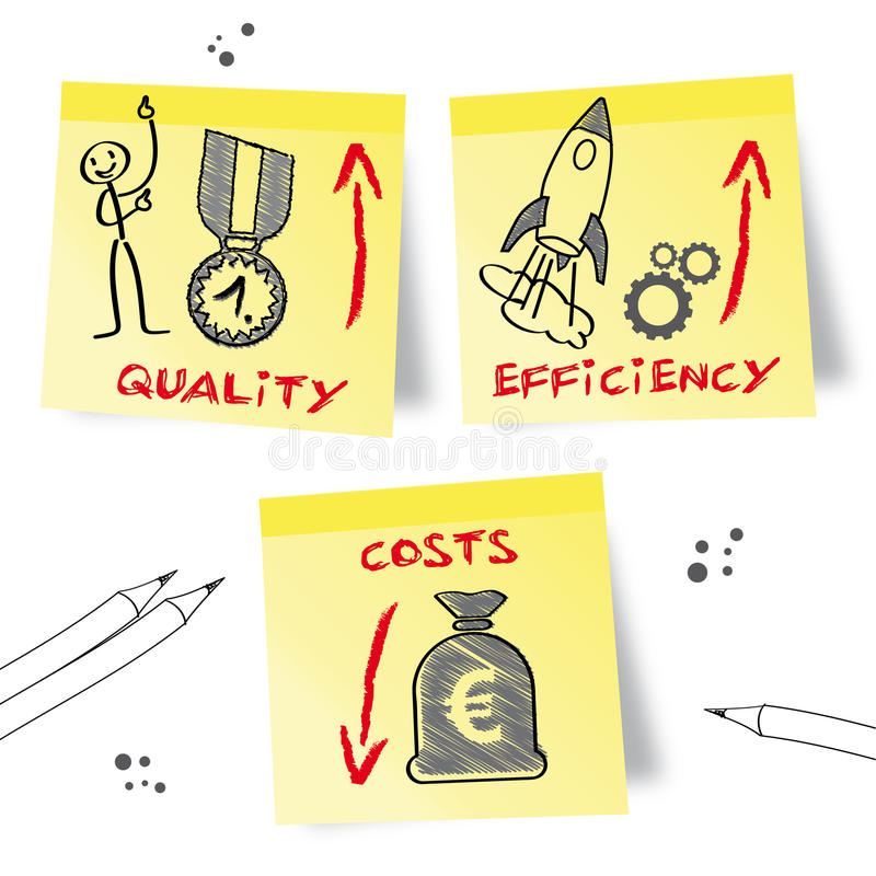 Quality, efficiency, costs. Efficiency, quality and cost, concept, drawn humorous