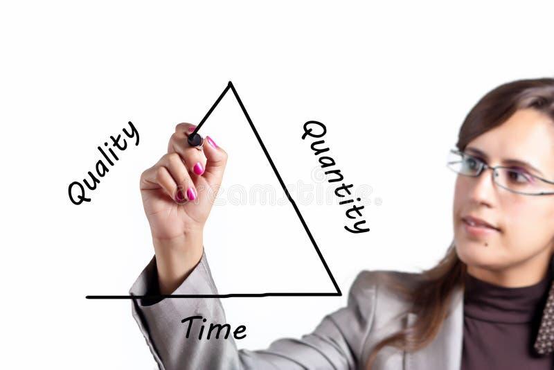 Quality versus Quantity versus Time (or Money) stock photos