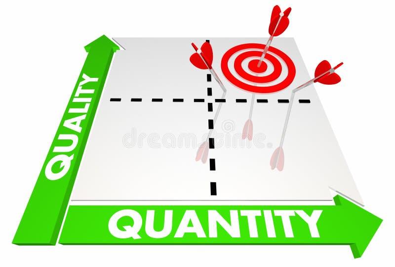 Quality Vs Quantity Decision Matrix royalty free illustration