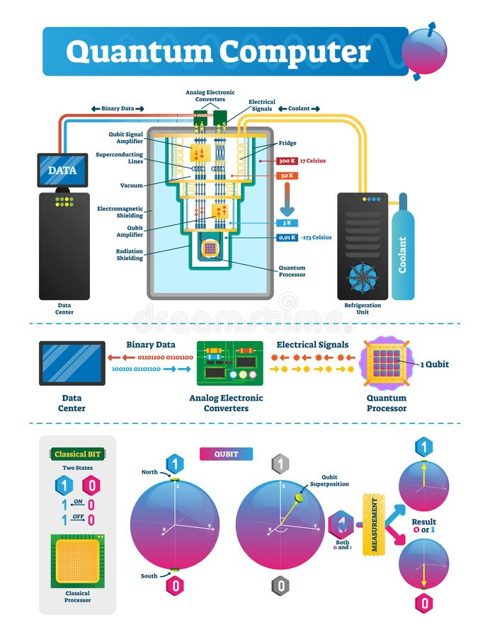 Quantum computer labeled infographic. Qubit vector illustration scheme. royalty free illustration