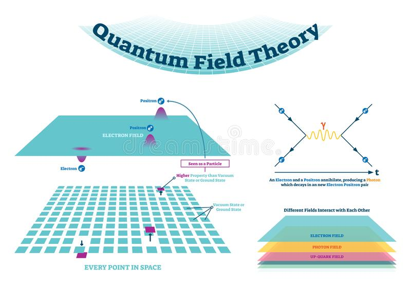Quantums-Feldtheorie-Vektorillustrationsentwurf und Feynman-Diagramme lizenzfreie abbildung