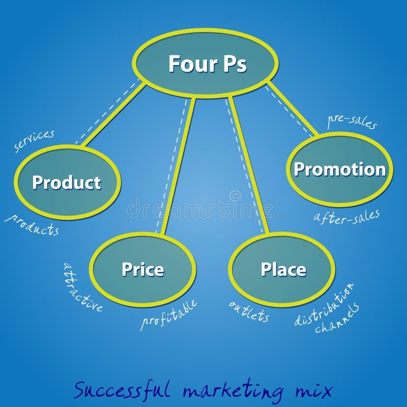 Quatro picosegundos em uma mistura bem sucedida do mercado ilustração stock