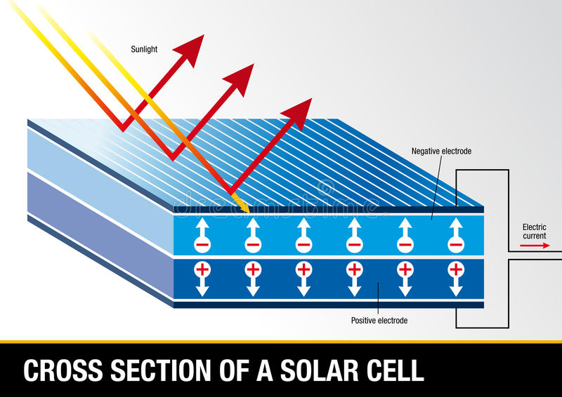 Querschnitt einer Solarzelle - erneuerbare Energie stock abbildung