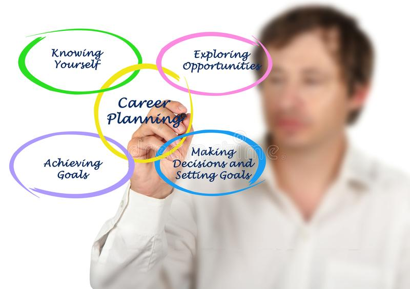 Questions for Career Planning. Presenting Questions for Career Planning royalty free stock photo