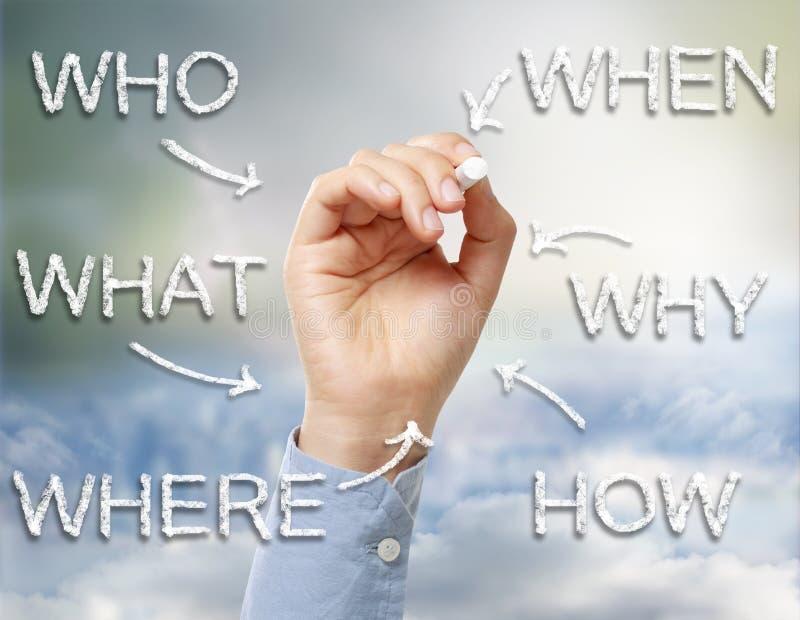 Qui, ce qui, où, quand, pourquoi et comment image stock