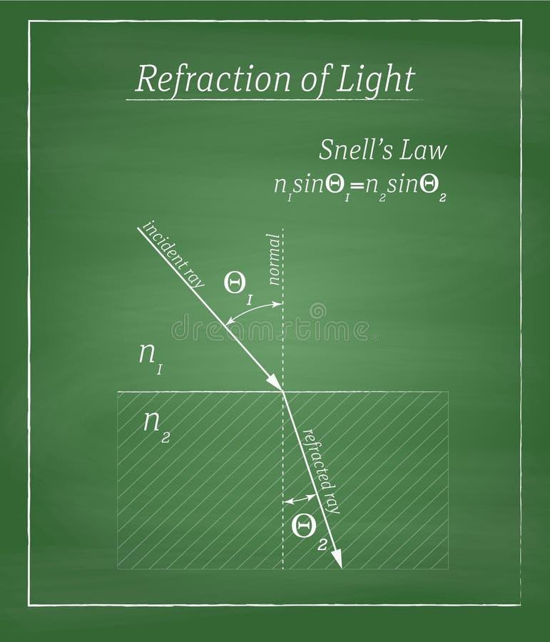 Réfraction de lumière illustration stock