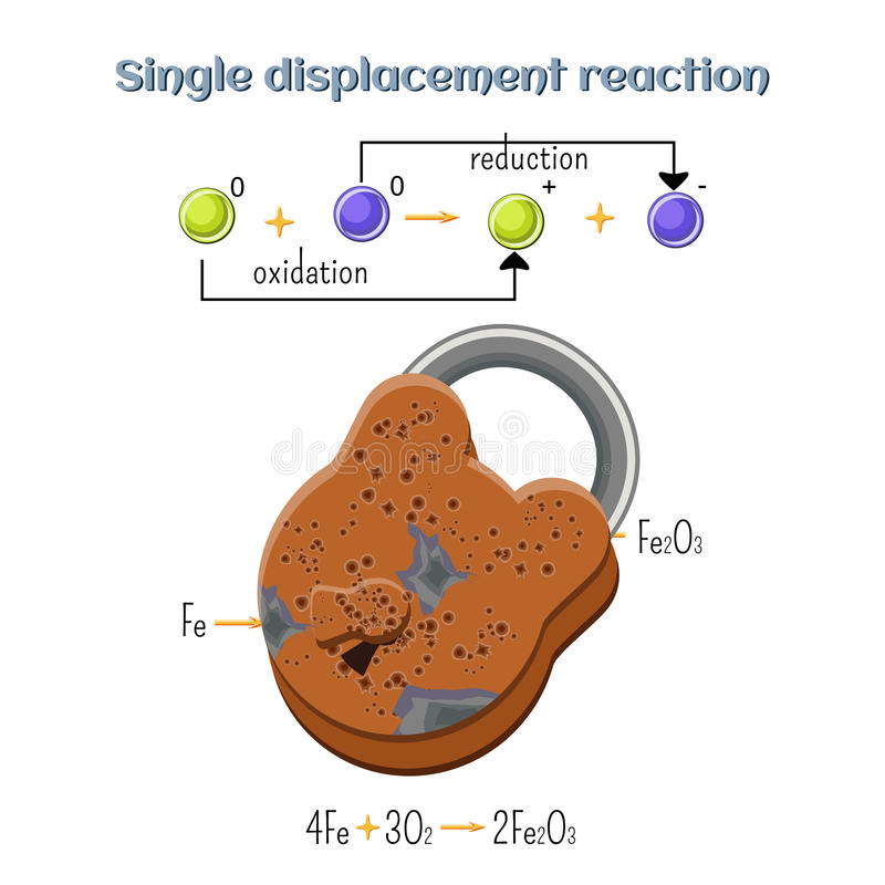 Réaction d'oxydation/réduction - rouille sur le cadenas de fer Les types de réactions chimiques, pièce 7 de 7 illustration stock