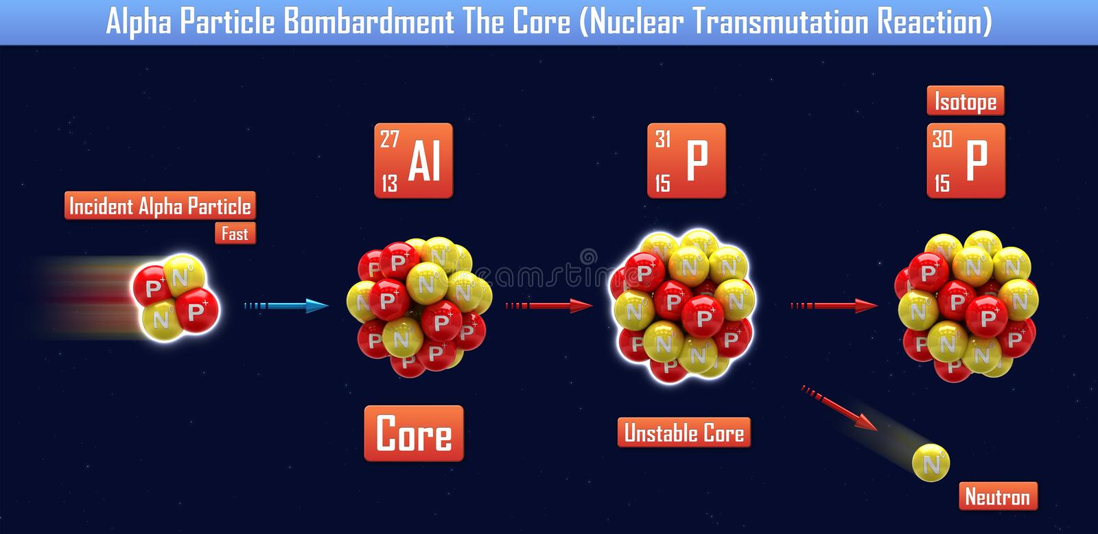 Réaction de transmutation nucléaire d'Alpha Particle Bombardment The Core illustration stock