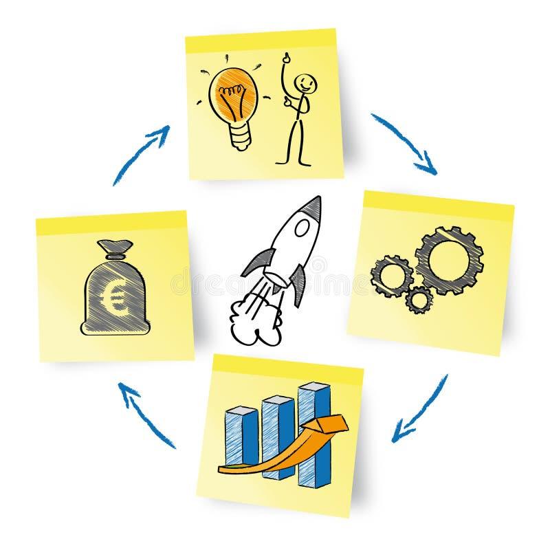 Réalisez les idées illustration stock