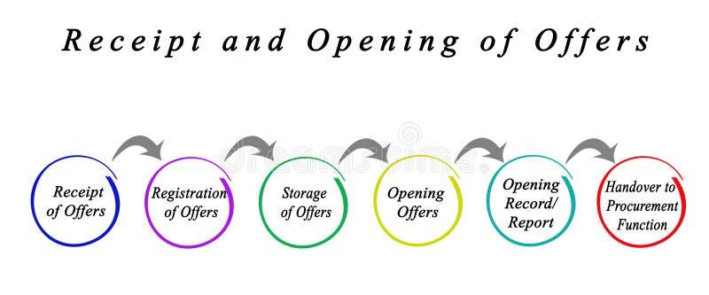 Réception et ouverture des offres illustration de vecteur