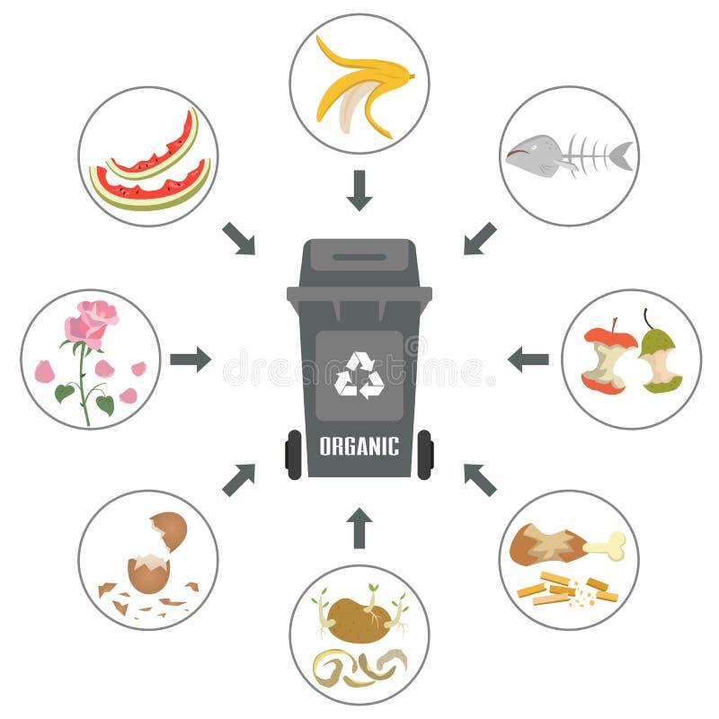 Récipient avec les déchets organiques sur le fond blanc illustration de vecteur