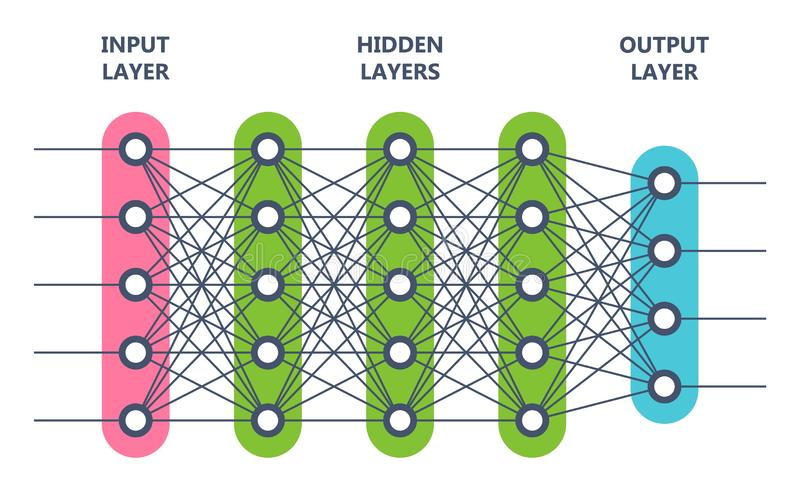 Réseau neurologique Concept d'intelligence artificielle Filet de neurone d'ordinateur illustration libre de droits