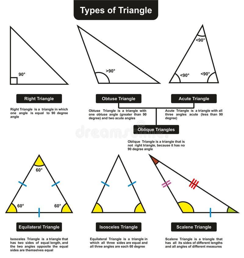 Różni typ trójboki z definicja kątami royalty ilustracja