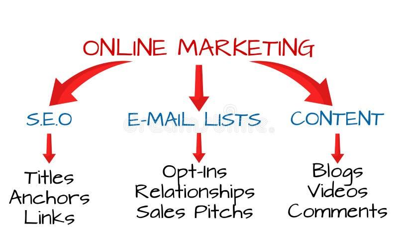 Różnorodne strategie Online Internetowy marketing ilustracji