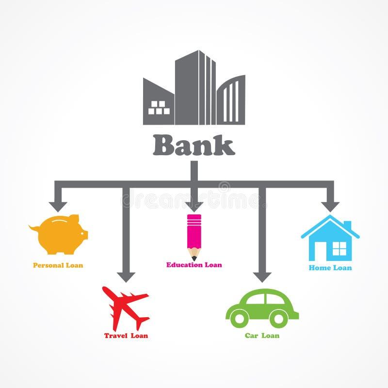 Różny typ pożyczki dawać bankiem ilustracji