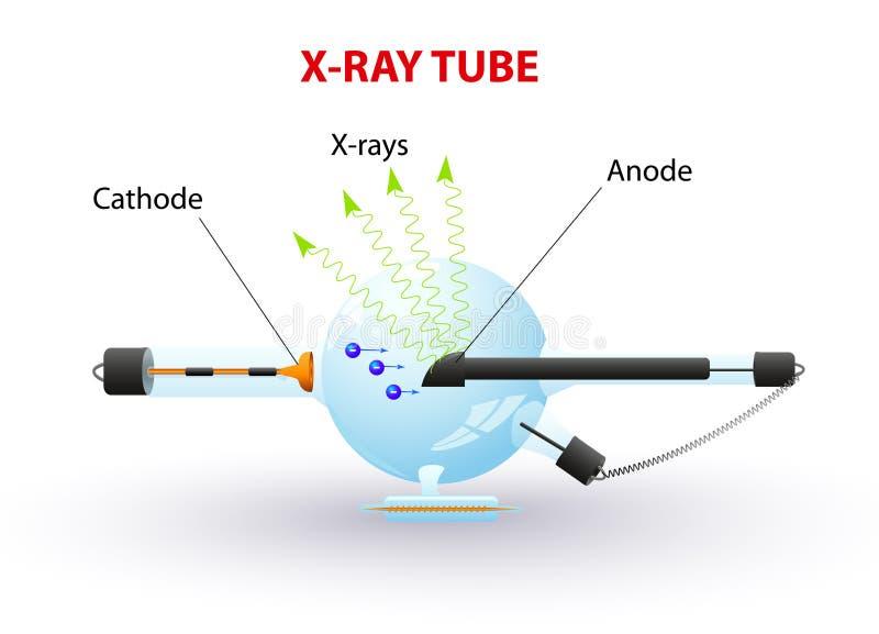 Röntgenstraalbuis royalty-vrije illustratie