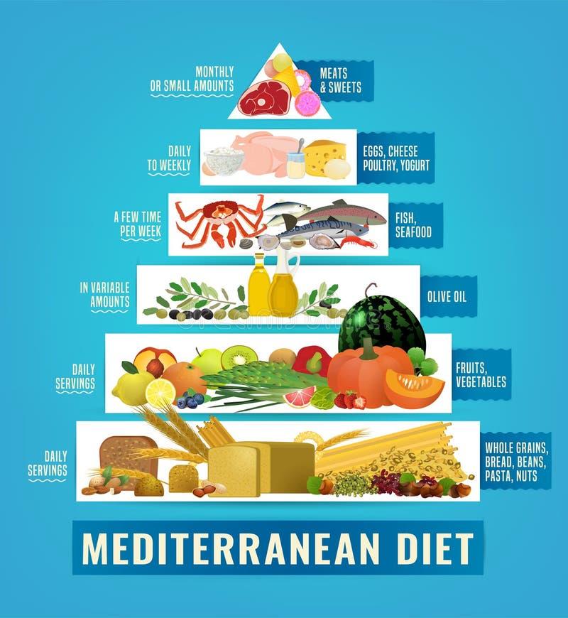 ?r?dziemnomorski dieta wizerunek ilustracja wektor