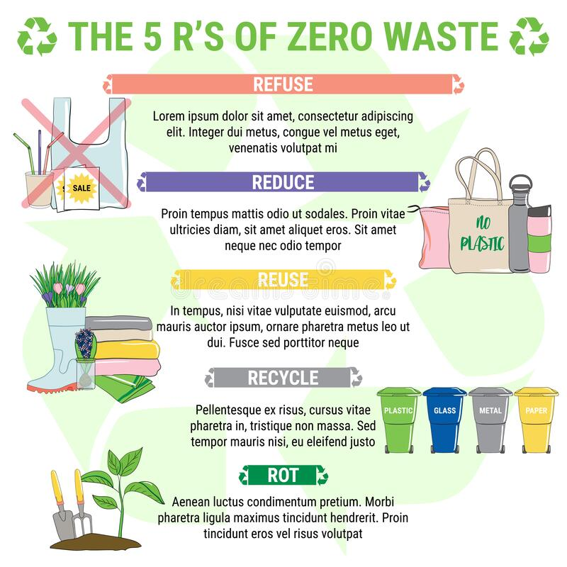The 5 R s of Zero Waste, sustainable development principles stock photography