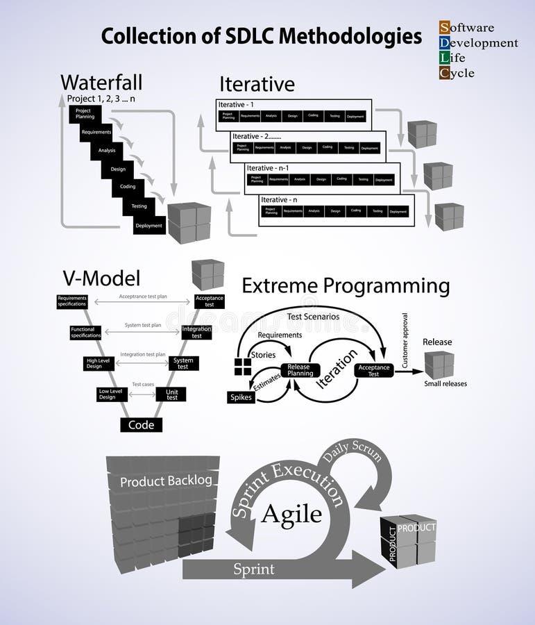 Raccolta di metodologia del ciclo di vita di sviluppo di software royalty illustrazione gratis