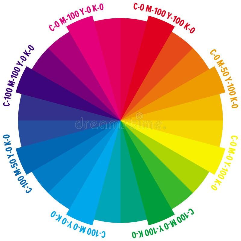 Rad mit 24 Teilen Farbmit Zahlen von CMYK-Menge lizenzfreie stockbilder