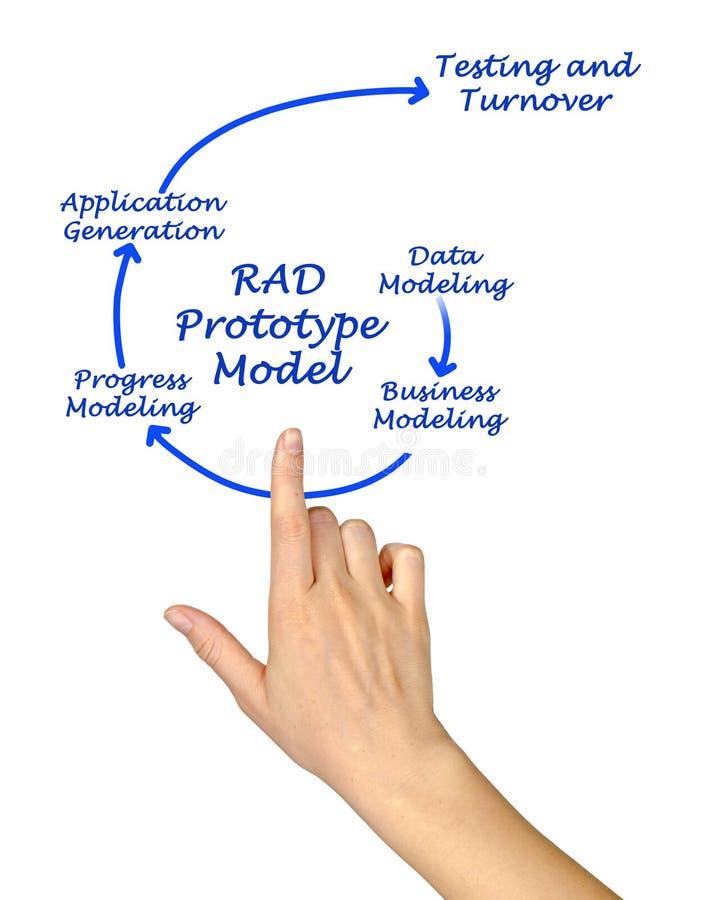 RAD Prototype Model fotos de stock