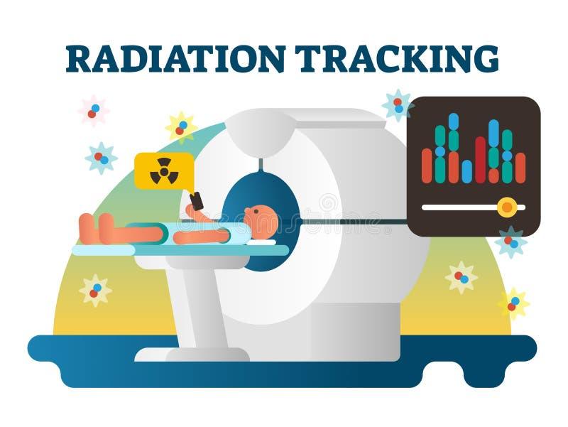 Radiazione che segue l'illustrazione di vettore Strato mettente su umano prima del tubo dell'esame RMI con il bottone a disposizi illustrazione vettoriale