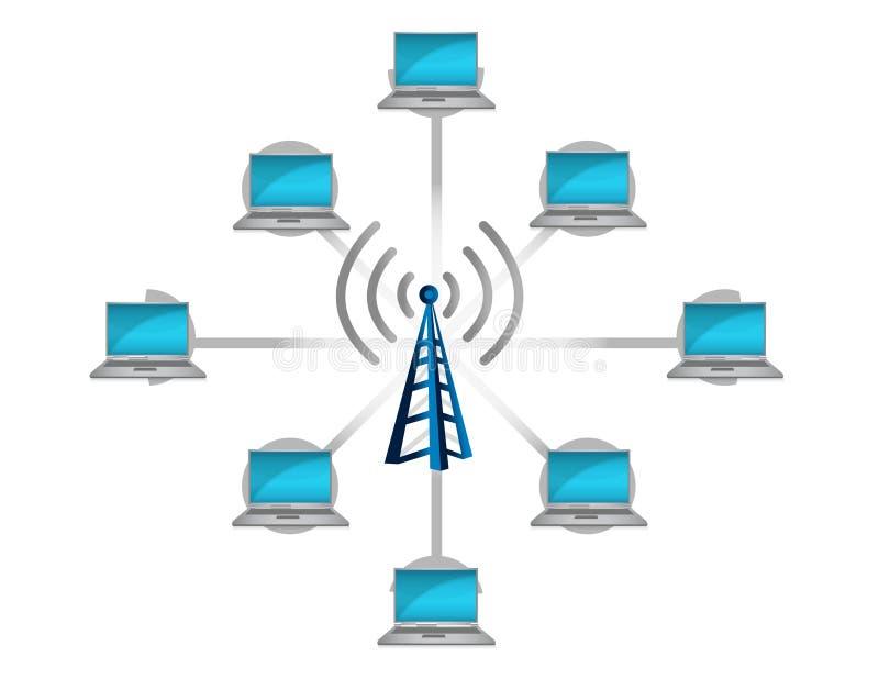radio för nätverk för begreppsanslutningsillustration vektor illustrationer