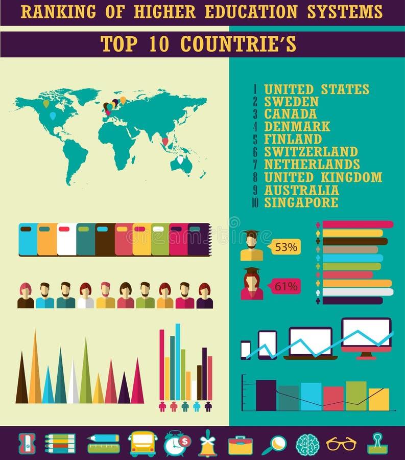 Rang des systèmes d'enseignement supérieur Pays supérieur illustration libre de droits